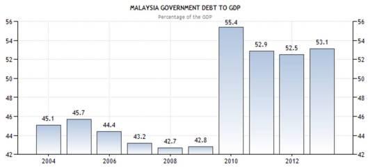 Peratusan hutang negara berbanding KDNK. Sumber: BNM