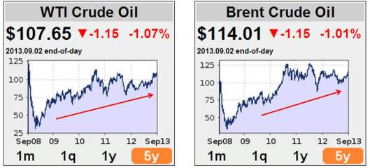 Harga minyak Brent dan WTI sejak lima tahun lepas.